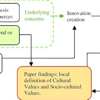 Example of methodology in literature review